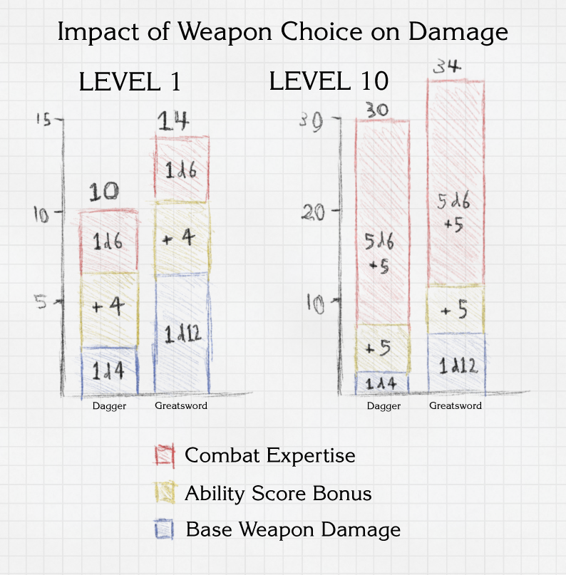 Damage Comparison Chart - click for full view